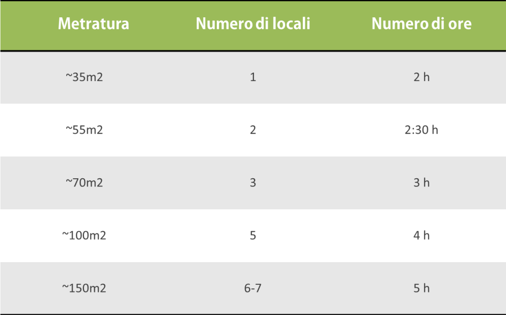 Schema costi_metro